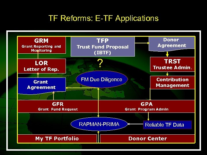 TF Reforms: E-TF Applications GRM Grant Reporting and Monitoring Donor Agreement TFP Trust Fund