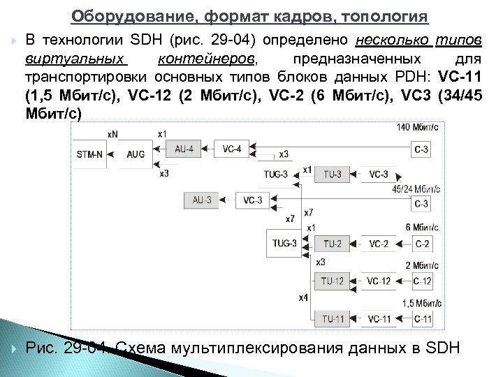Оборудование, формат кадров, топология В технологии SDH (рис. 29 04) определено несколько типов виртуальных