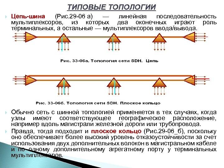 ТИПОВЫЕ ТОПОЛОГИИ Цепь-шина (Рис. 29 06 а) — линейная последовательность мультиплексоров, из которых два