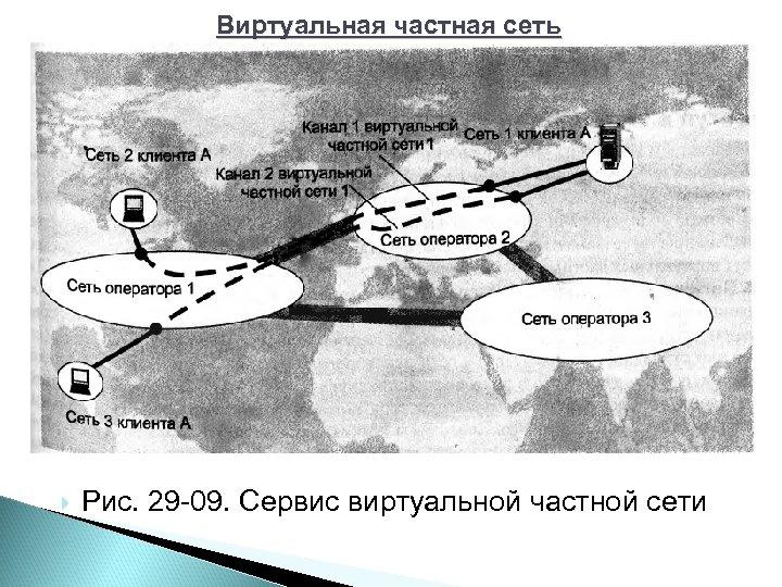 Виртуальная частная сеть Рис. 29 09. Сервис виртуальной частной сети