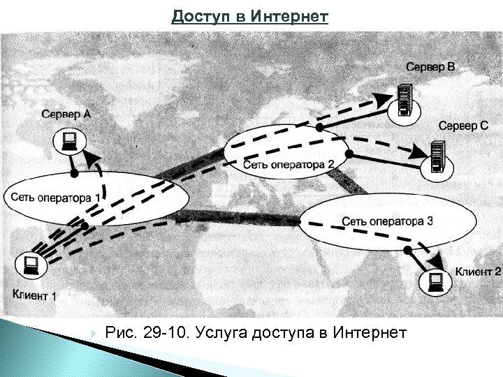 Доступ в Интернет Рис. 29 10. Услуга доступа в Интернет
