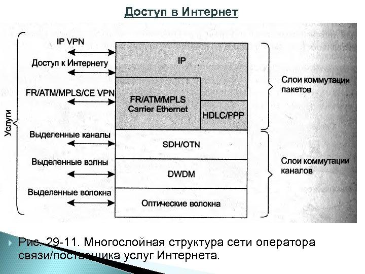 Доступ в Интернет Рис. 29 11. Многослойная структура сети оператора связи/поставщика услуг Интернета.