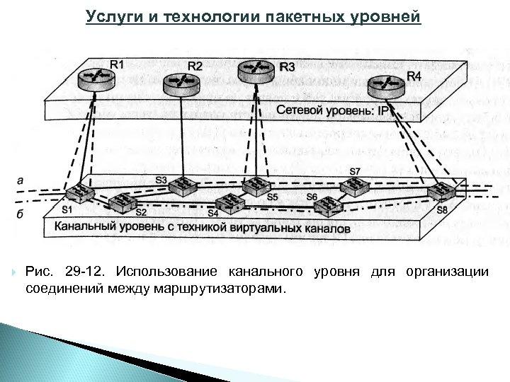 Услуги и технологии пакетных уровней Рис. 29 12. Использование канального уровня для организации соединений
