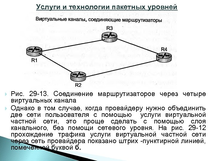 Услуги и технологии пакетных уровней Рис. 29 13. Соединение маршрутизаторов через четыре виртуальных канала