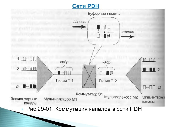 Сети PDH Рис. 29 01. Коммутация каналов в сети PDH