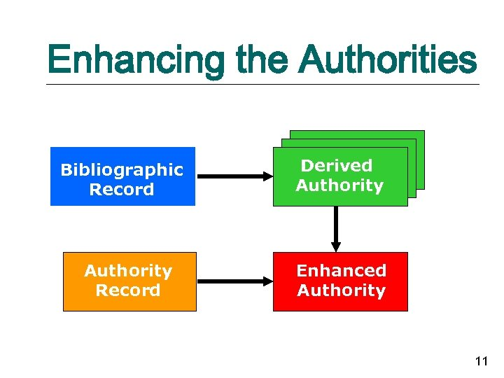 Enhancing the Authorities Bibliographic Record Authority Record Derived Authority Enhanced Authority 11