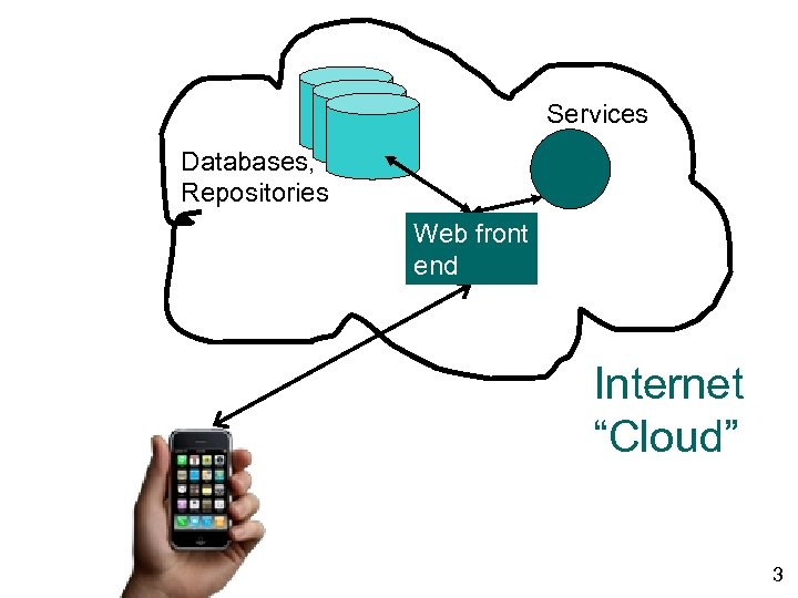 """Services Databases, Repositories Web front end Internet """"Cloud"""" 3"""
