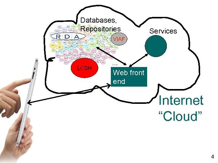 "Databases, Repositories Services VIAF LCSH Web front end Internet ""Cloud"" 4"