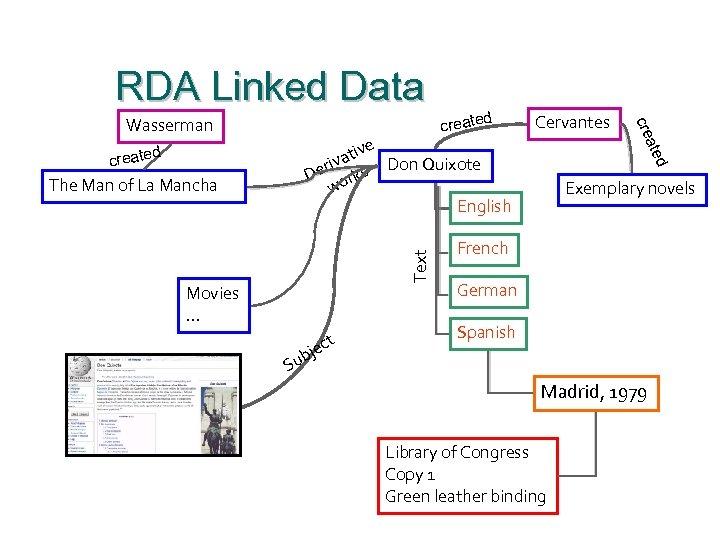 RDA Linked Data d create Cervantes Text Movies … t jec d The Man