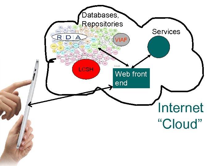 "Databases, Repositories Services VIAF LCSH Web front end Internet ""Cloud"""