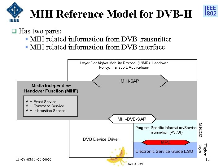 MIH Reference Model for DVB-H q Has two parts: • MIH related information from