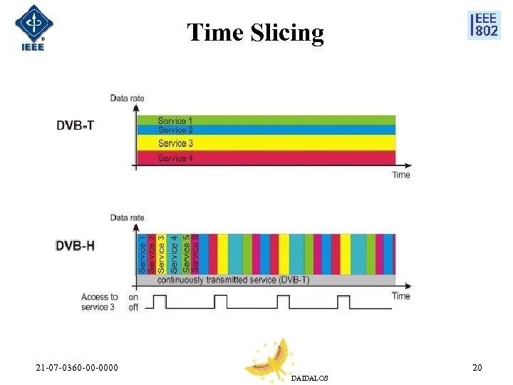 Time Slicing 21 -07 -0360 -00 -0000 20 DAIDALOS