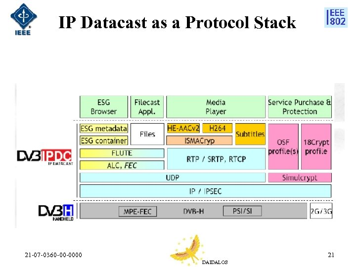 IP Datacast as a Protocol Stack 21 -07 -0360 -00 -0000 21 DAIDALOS