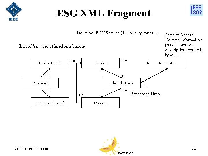 ESG XML Fragment Describe IPDC Service (IPTV, ring tones…) List of Services offered as