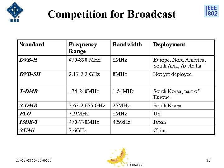 Competition for Broadcast Standard Frequency Range Bandwidth Deployment DVB-H 470 -890 MHz 8 MHz