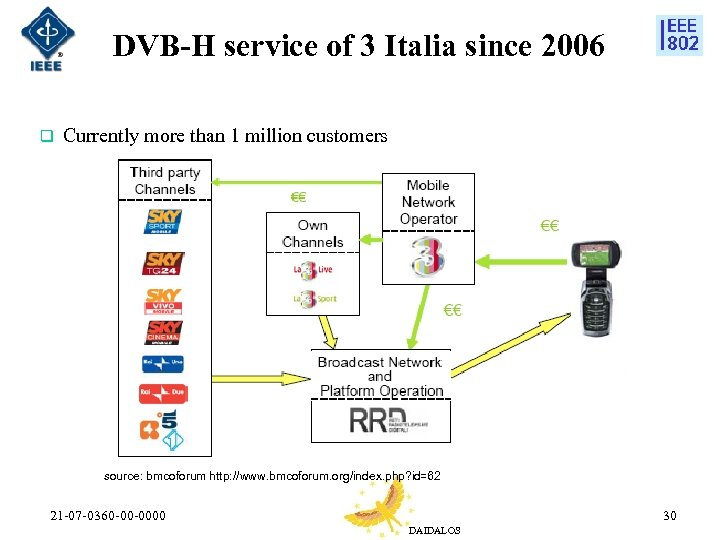 DVB-H service of 3 Italia since 2006 q Currently more than 1 million customers
