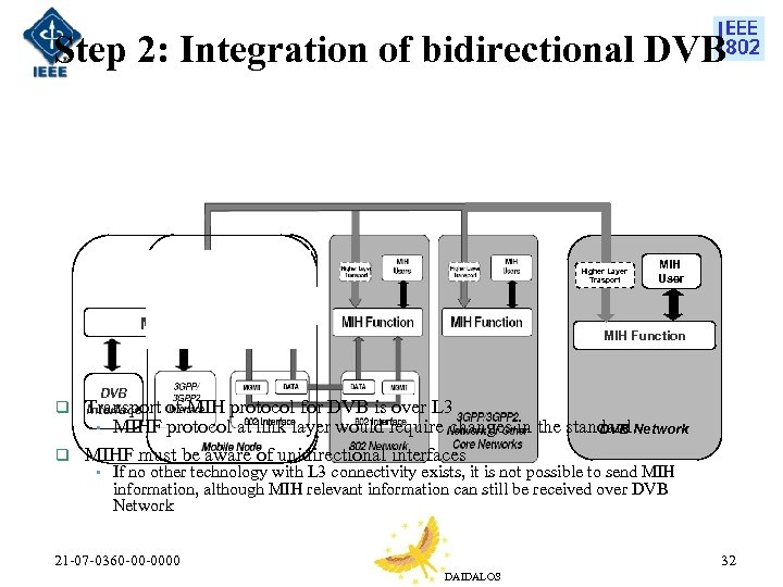 Step 2: Integration of bidirectional DVB Higher Layer Trasport MIH Function q MIH User