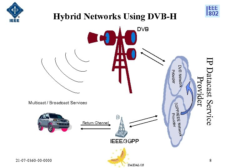 Hybrid Networks Using DVB-H DVB o EE Netw 3 GPP/IE Provider Return Channel IP