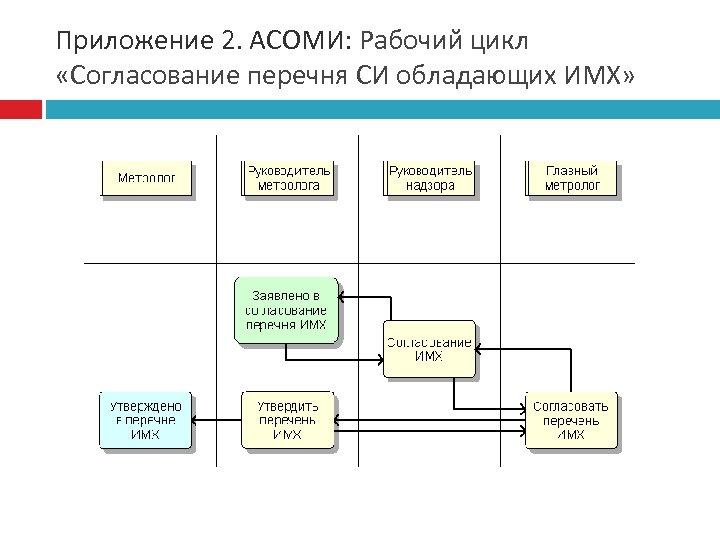 Приложение 2. АСОМИ: Рабочий цикл «Согласование перечня СИ обладающих ИМХ»