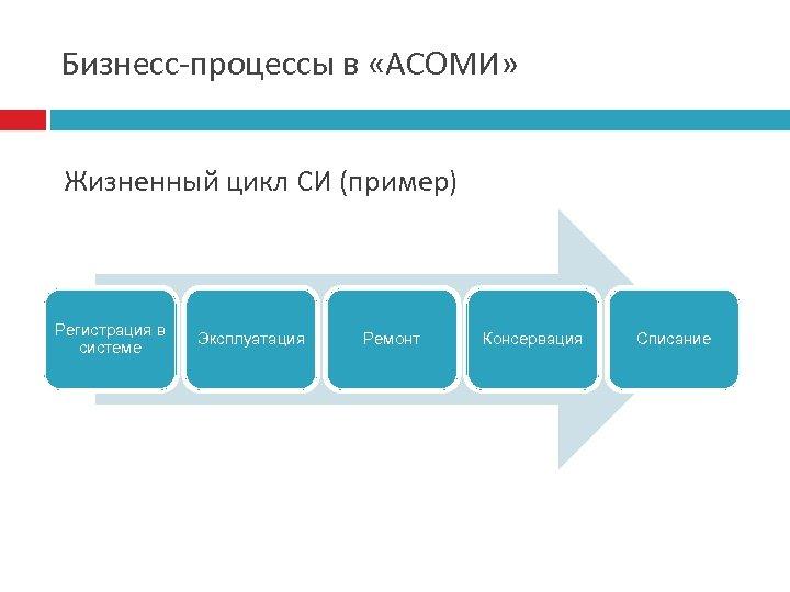 Бизнесс-процессы в «АСОМИ» Жизненный цикл СИ (пример) Регистрация в системе Эксплуатация Ремонт Консервация Списание