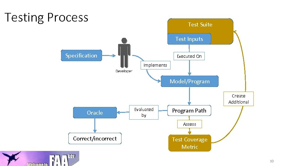 Testing Process Test Suite Test Inputs Specification Executed On Implements Model/Program Create Additional Oracle