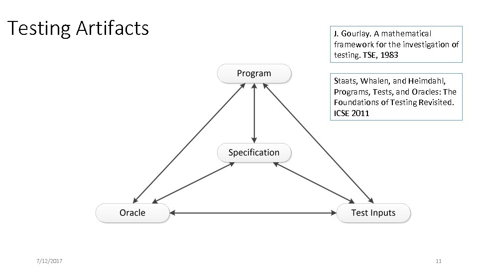 Testing Artifacts J. Gourlay. A mathematical framework for the investigation of testing. TSE, 1983