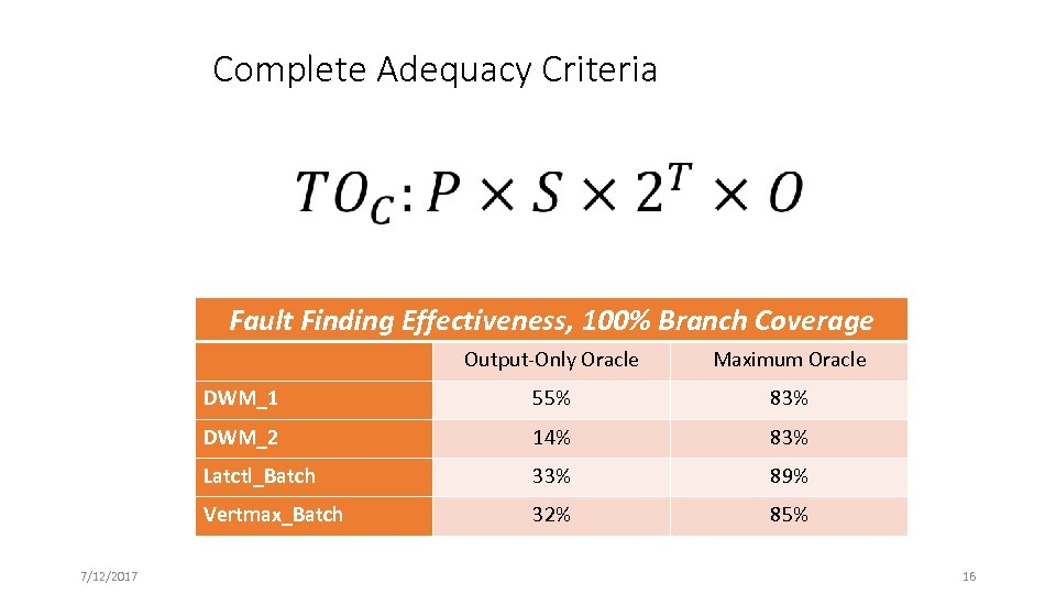Complete Adequacy Criteria Fault Finding Effectiveness, 100% Branch Coverage Output-Only Oracle DWM_1 55% 83%
