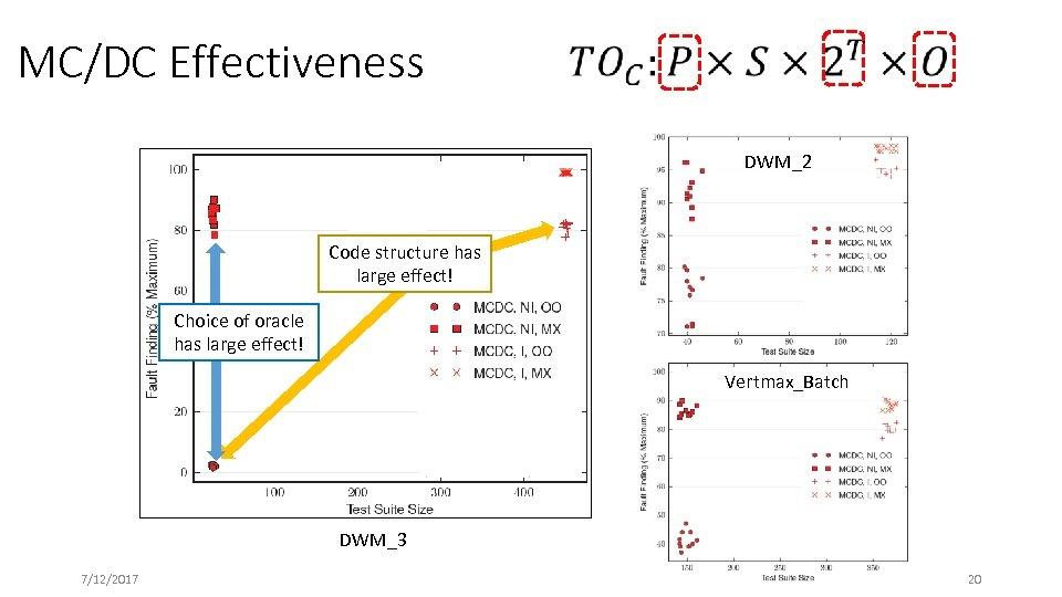 MC/DC Effectiveness DWM_2 Code structure has large effect! Choice of oracle has large effect!