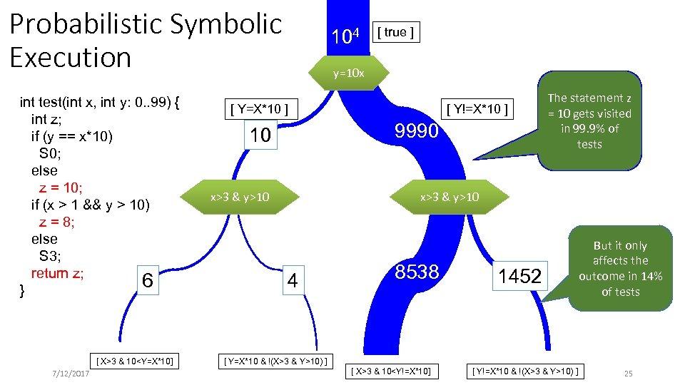 Probabilistic Symbolic Execution int test(int x, int y: 0. . 99) { int z;