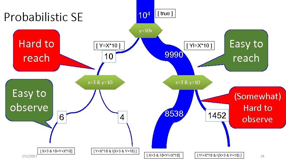 Probabilistic SE 104 [ true ] y=10 x Hard to reach [ Y=X*10 ]