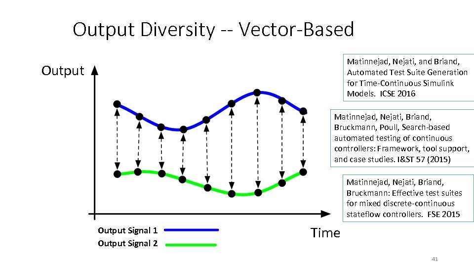 Output Diversity -- Vector-Based Matinnejad, Nejati, and Briand, Automated Test Suite Generation for Time-Continuous