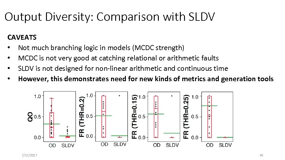 Output Diversity: Comparison with SLDV CAVEATS • Not much branching logic in models (MCDC