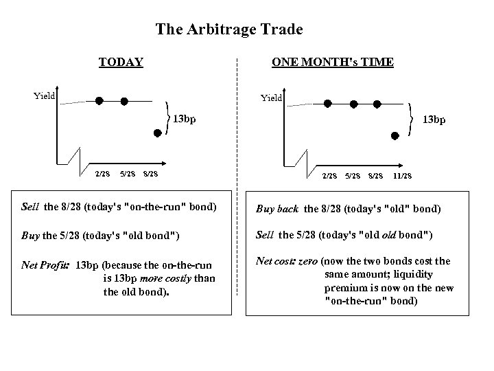 The Arbitrage Trade TODAY ONE MONTH's TIME Yield 13 bp 2/28 5/28 8/28 11/28