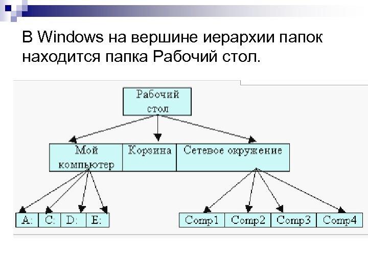 В Windows на вершине иерархии папок находится папка Рабочий стол.