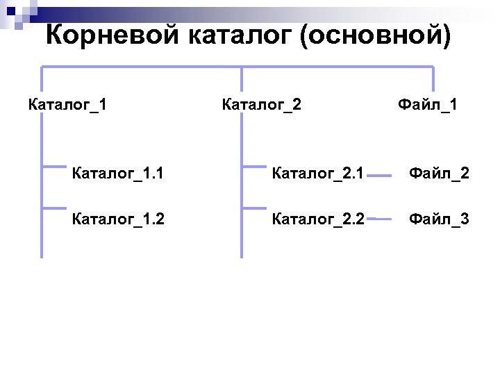 Корневой каталог (основной) Каталог_1 Каталог_2 Файл_1 Каталог_1. 1 Каталог_2. 1 Файл_2 Каталог_1. 2 Каталог_2.