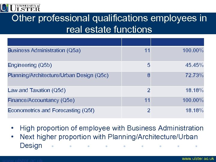 Other professional qualifications employees in real estate functions Business Administration (Q 5 a) 11