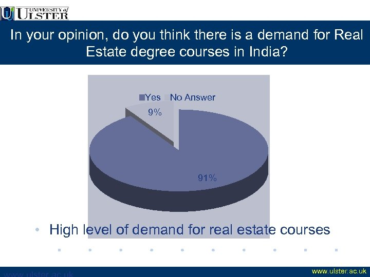 In your opinion, do you think there is a demand for Real Estate degree