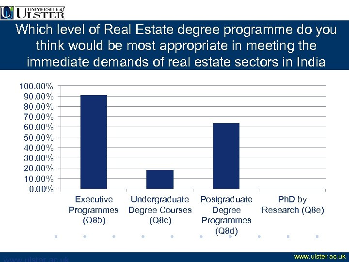 Which level of Real Estate degree programme do you think would be most appropriate