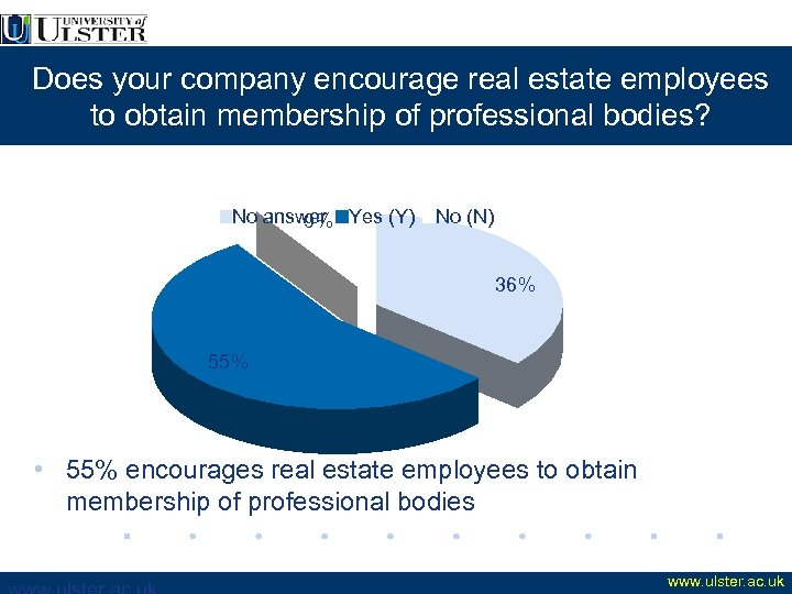 Does your company encourage real estate employees to obtain membership of professional bodies? No