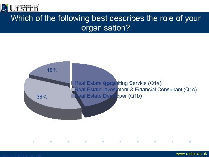 Which of the following best describes the role of your organisation? 18% 36% Real