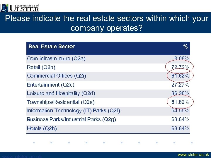 Please indicate the real estate sectors within which your company operates? Real Estate Sector