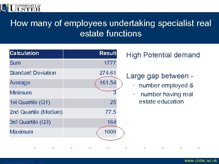 How many of employees undertaking specialist real estate functions Calculation Sum Result 1777 Standard
