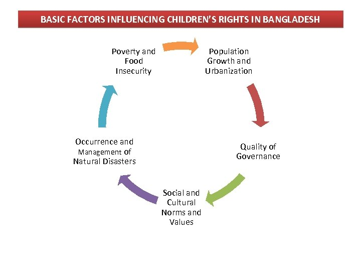 BASIC FACTORS INFLUENCING CHILDREN'S RIGHTS IN BANGLADESH Poverty and Food Insecurity Population Growth and