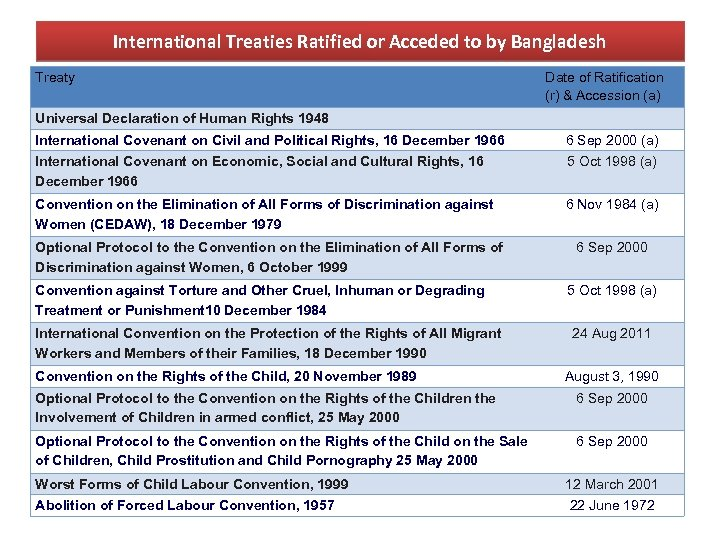 International Treaties Ratified or Acceded to by Bangladesh Treaty Date of Ratification (r) &