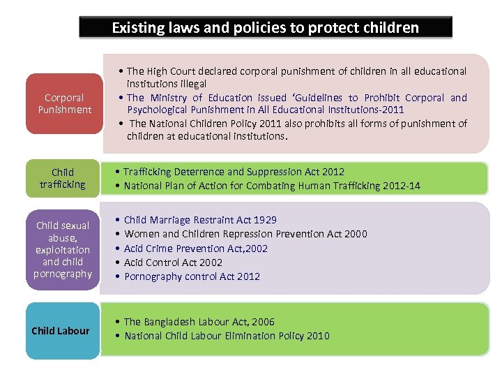 Existing laws and policies to protect children Corporal Punishment Child trafficking • The High