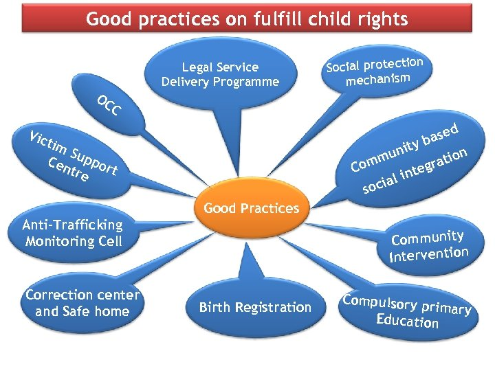 Good practices on fulfill child rights Legal Service Delivery Programme OC n Social protectio
