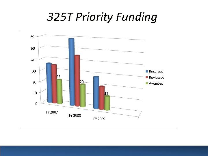 325 T Priority Funding
