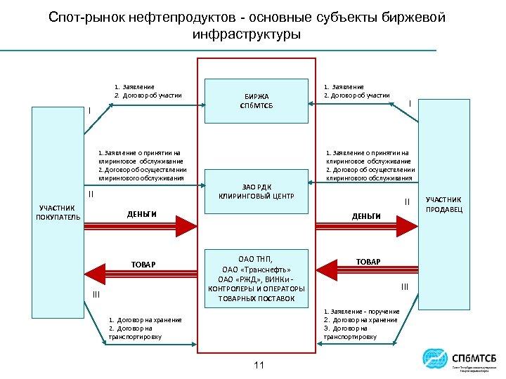 Спот-рынок нефтепродуктов - основные субъекты биржевой инфраструктуры 1. Заявление 2. Договор об участии I
