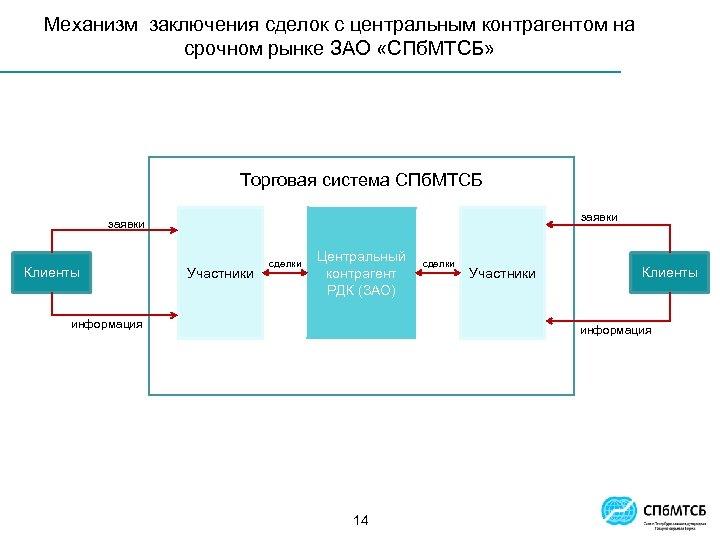 Механизм заключения сделок с центральным контрагентом на срочном рынке ЗАО «СПб. МТСБ» Торговая система