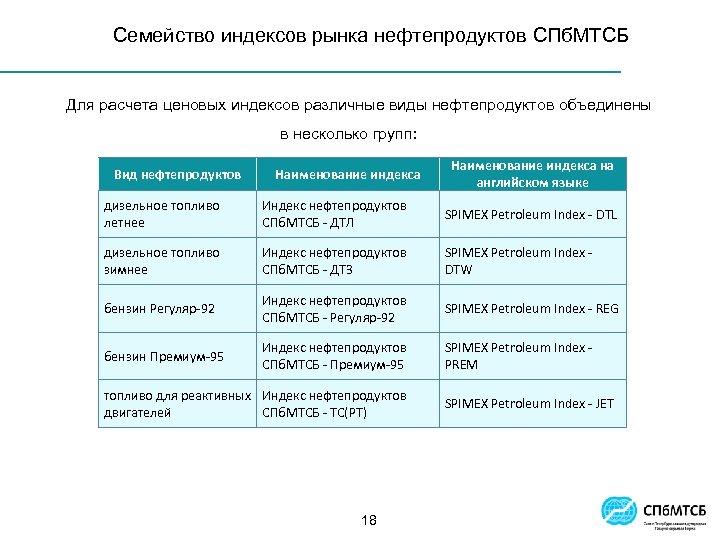 Семейство индексов рынка нефтепродуктов СПб. МТСБ Для расчета ценовых индексов различные виды нефтепродуктов объединены
